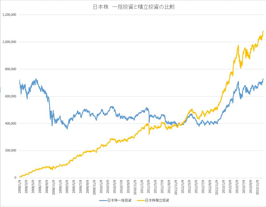 毎月1万円ずつ買った時のグラフ