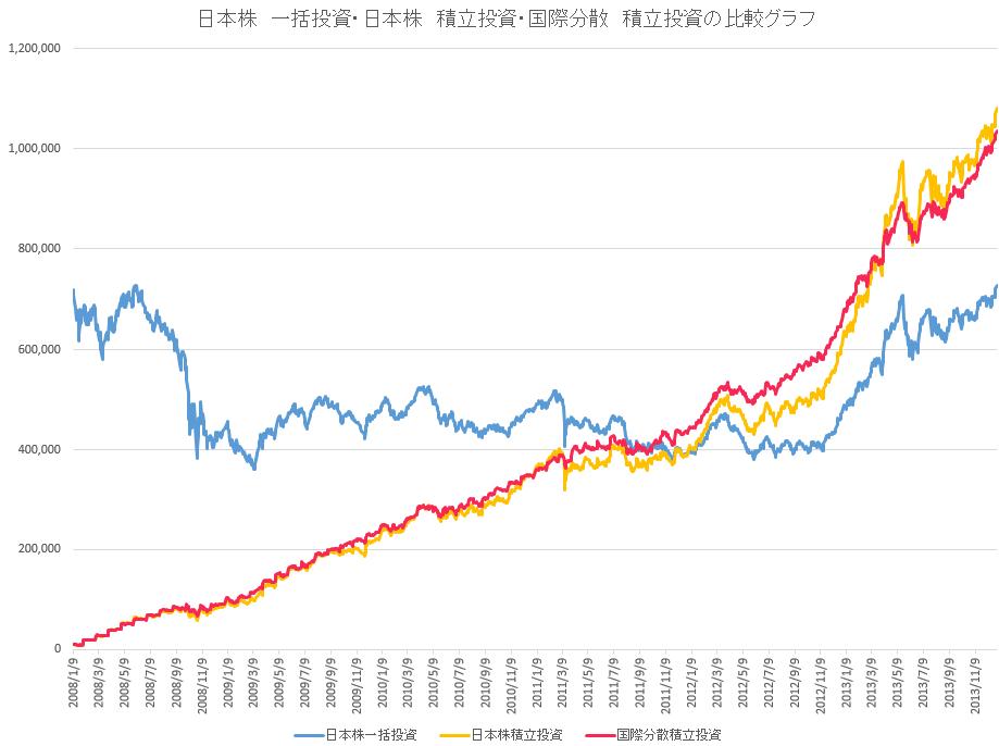 分散して投資した場合のグラフ