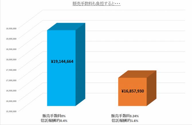 信託報酬が0.4%と1.6%で同じように投資した結果を比較した棒グラフ