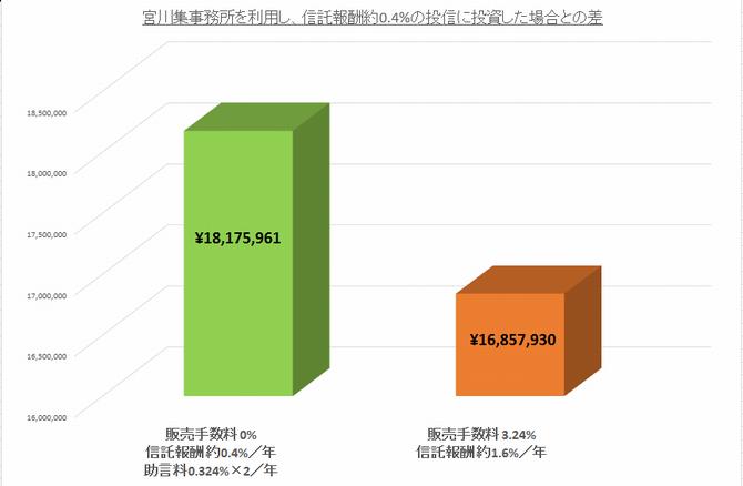 信託報酬0.4%且つ年二回の報酬0.324%を支払った場合と、信託報酬1.6%且つ販売手数料3.24%の場合の投資の結果を比較した棒グラフ
