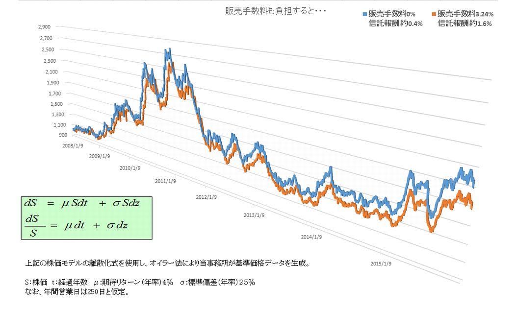 信託報酬1.6%のの方に販売手数料3.24%をプラスして、同じように2008年から2015年まで投資した際の値動きを示す折れ線グラフ