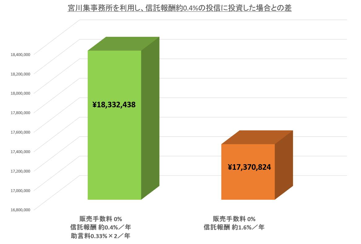信託報酬0.4%且つ年二回の報酬0.33%を支払った場合と、信託報酬1.6%且つ販売手数料3.3%の場合の投資の結果を比較した棒グラフ