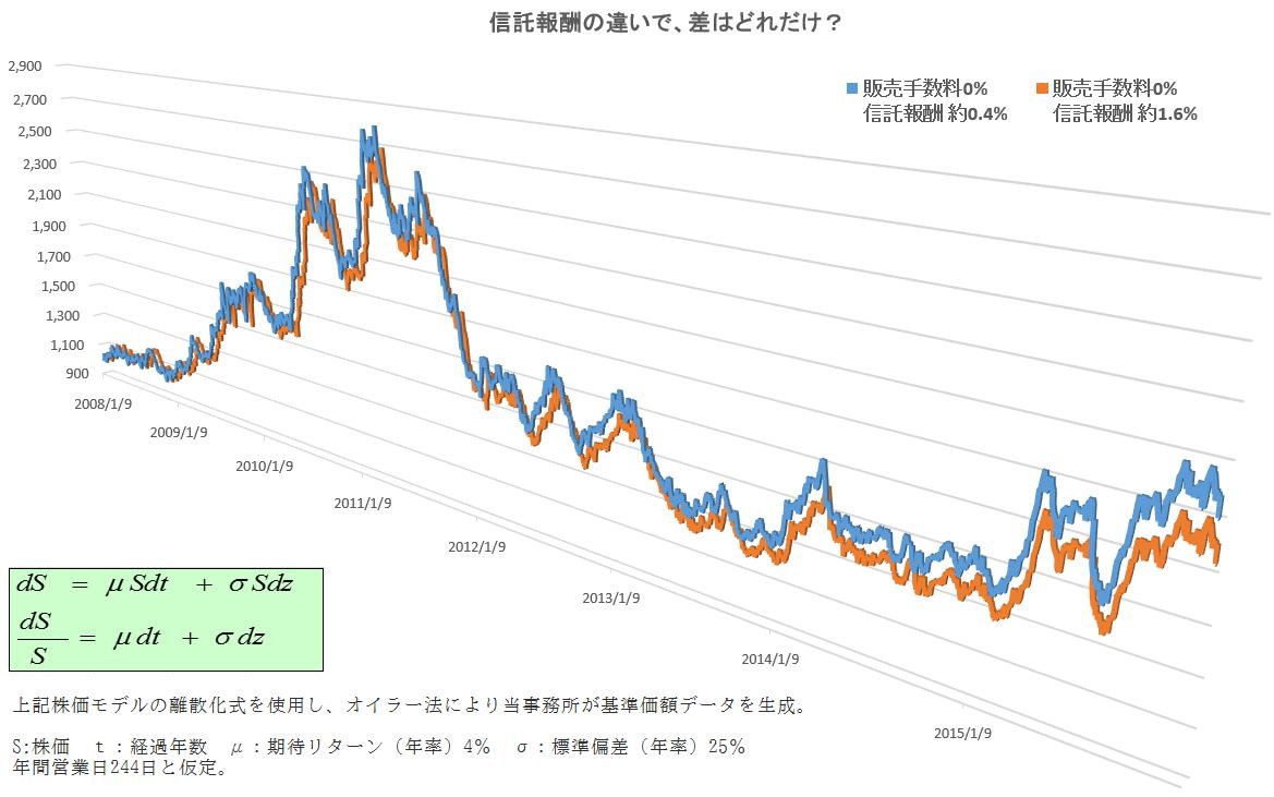 信託報酬が0.4%と1.6%で同じように投資した場合の2008年から2015年の値動きを示す折れ線グラフ