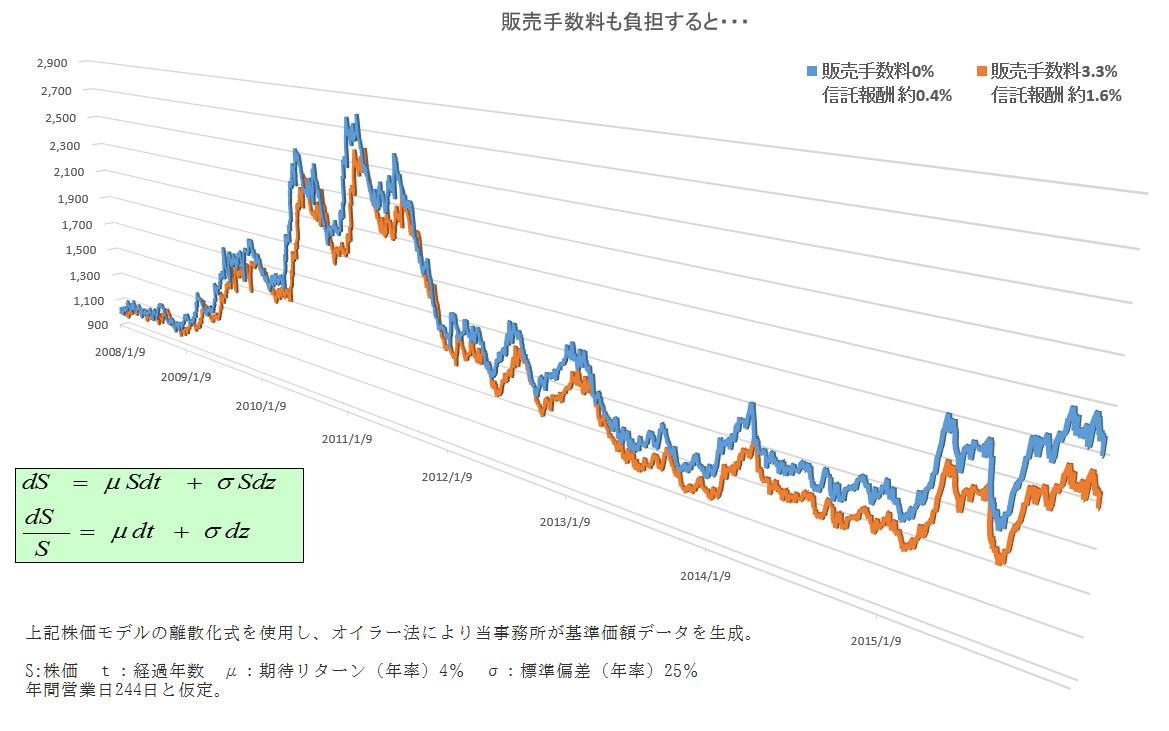 信託報酬1.6%の方に販売手数料3.3%をプラスして、同じように2008年から2015年まで投資した際の値動きを示す折れ線グラフ